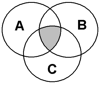 venn diargam made up of three